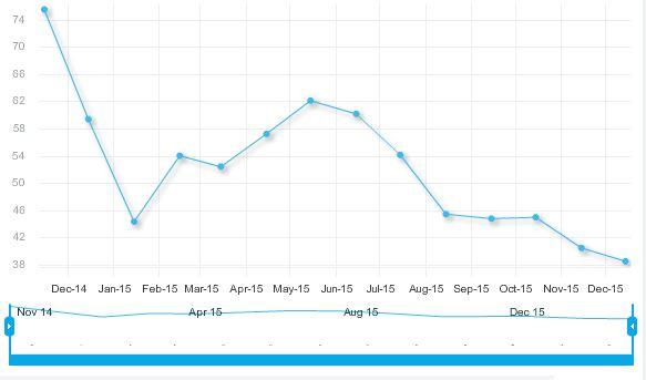 2015-12-04 19_24_12-OPEC _ OPEC Basket Price