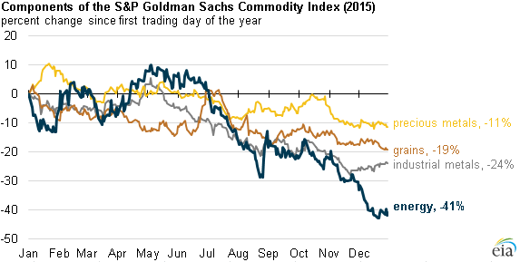 S P Gsci Natural Gas Index Components