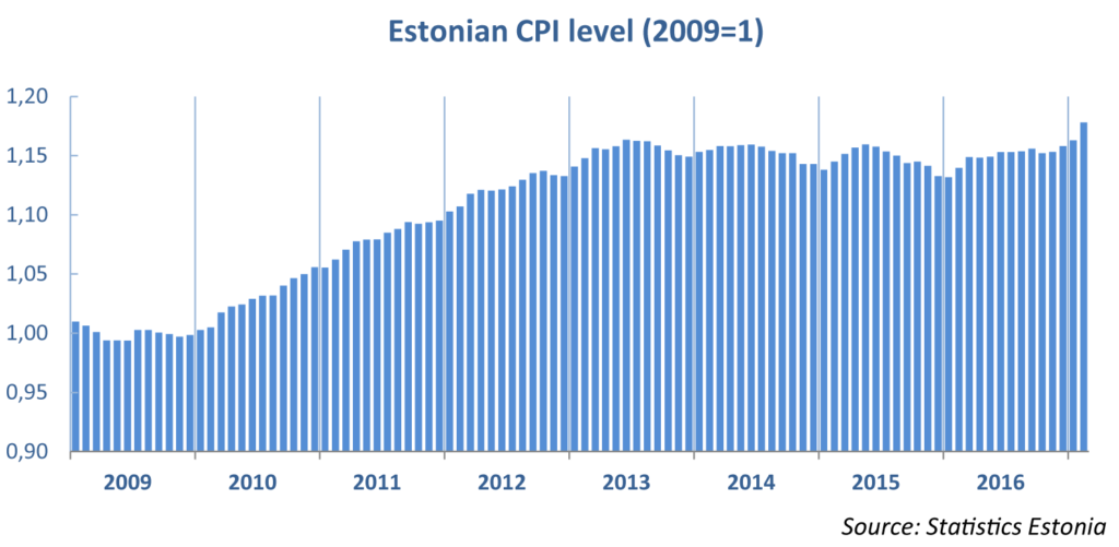 estonian_cpi_level_07032017
