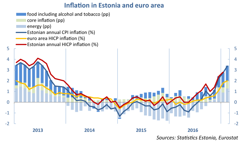 inflation_estonia_euroarea_07032017