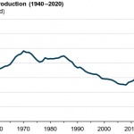 U.S. crude oil production fell by 8% in 2020, the largest annual decrease on record